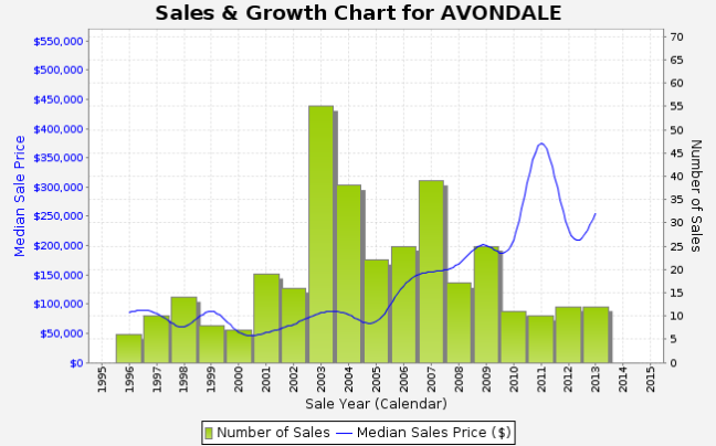 avondale stats