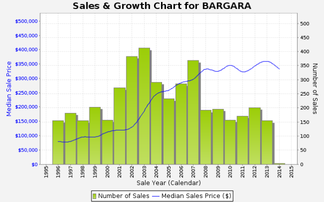 bargara stats