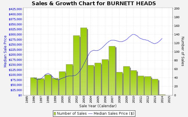 burnett head stats
