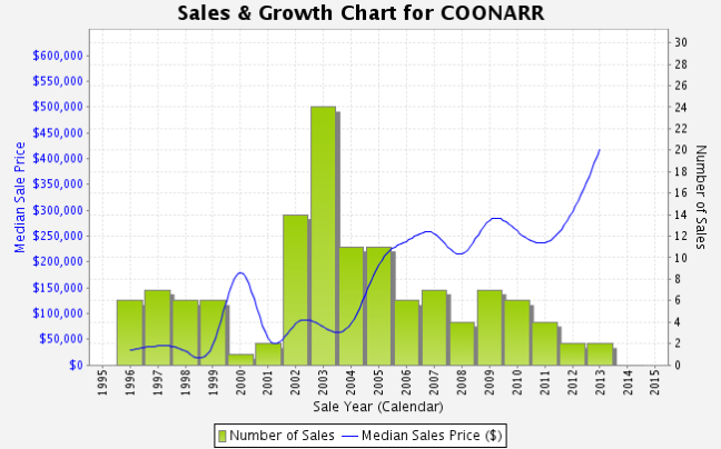 coonar stats