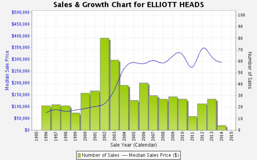elliott head stats