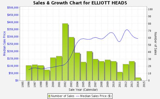 elliott head stats