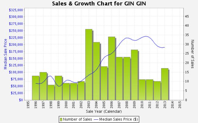 gin gin stats