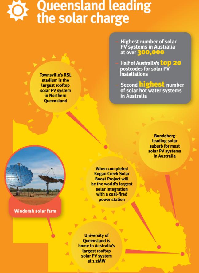 bundaberg solar
