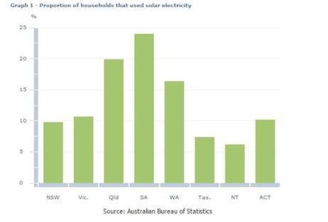 solar stats